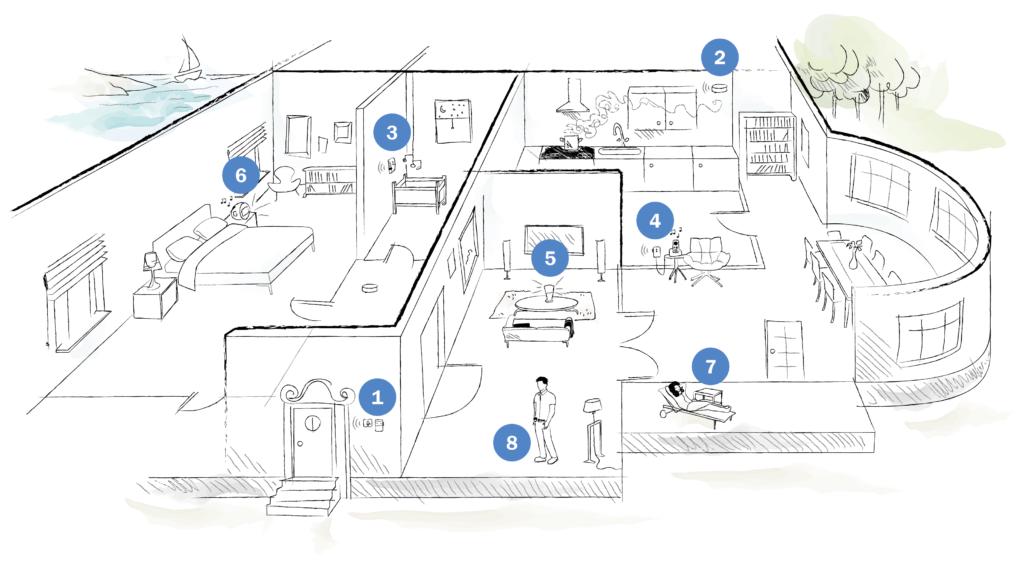 Visit in uw huis - plattegrond